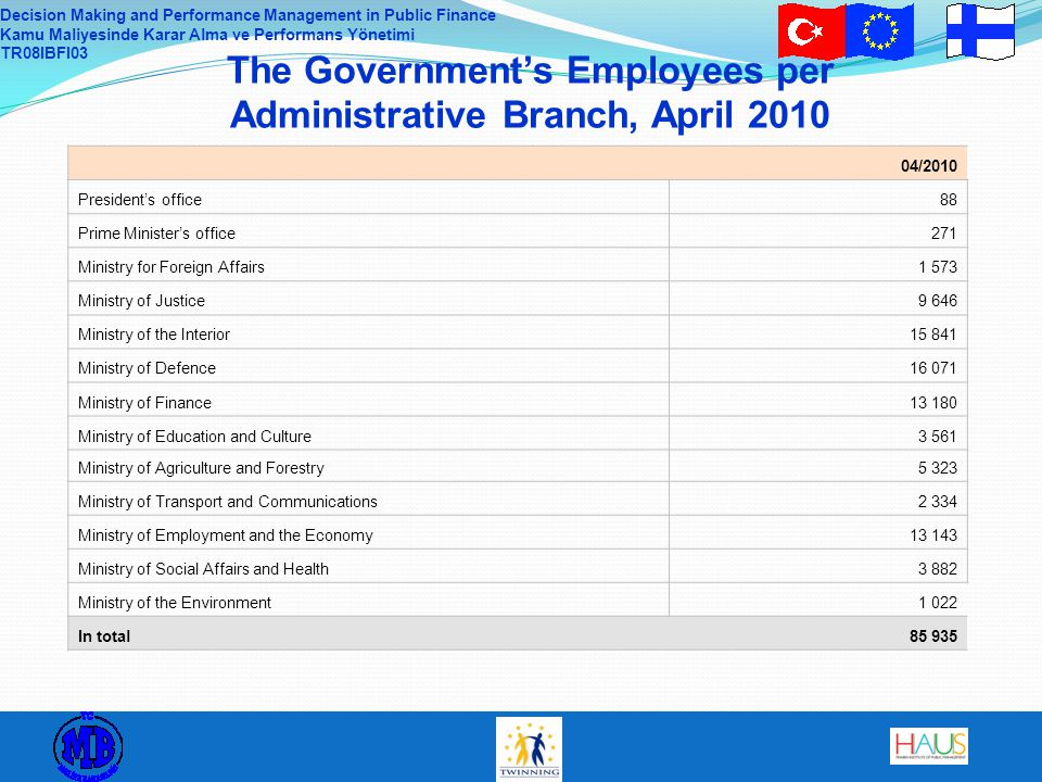 The Government's Employees per Administrative Branch, April 2010