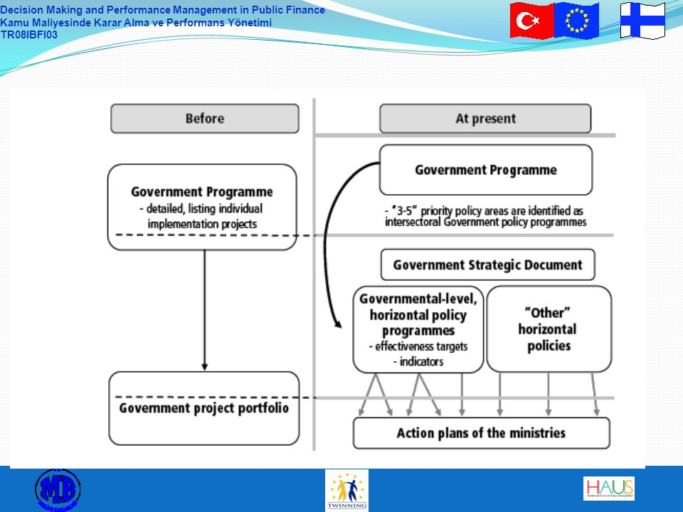 The Government´s strategic tools