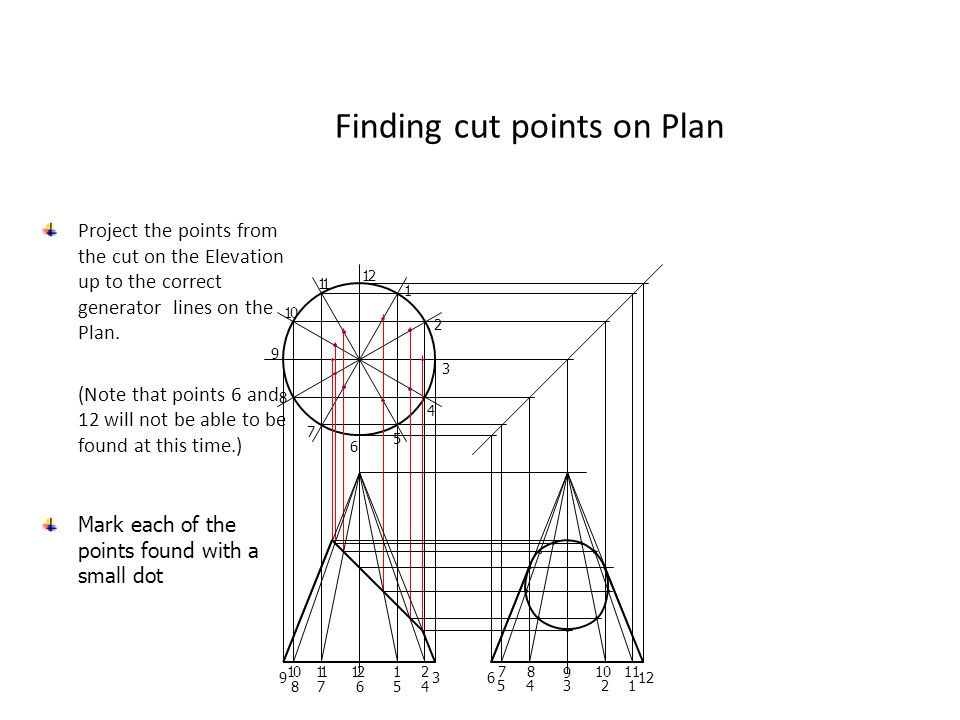 Finding cut points on Plan