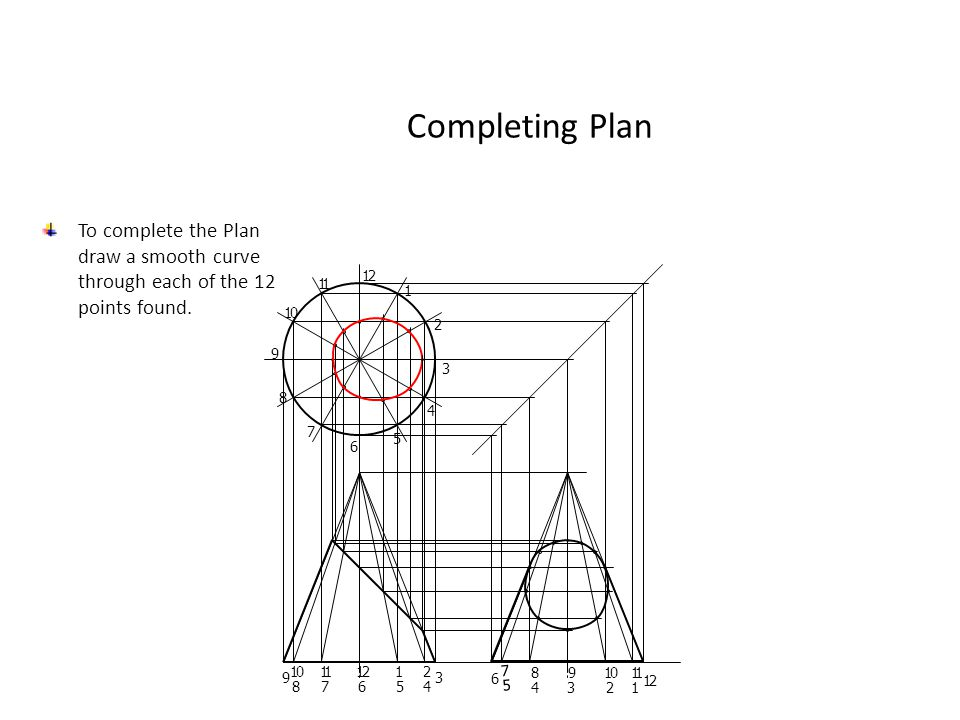 Completing Plan To complete the Plan draw a smooth curve through each of the 12 points found. 1. 2.