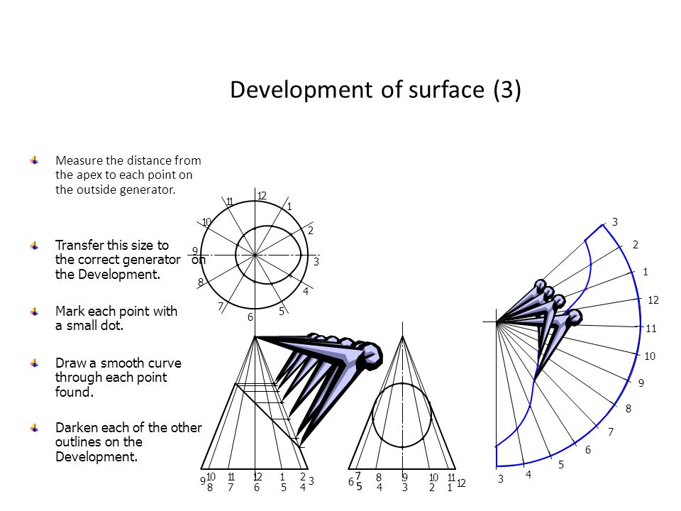 Development of surface (3)