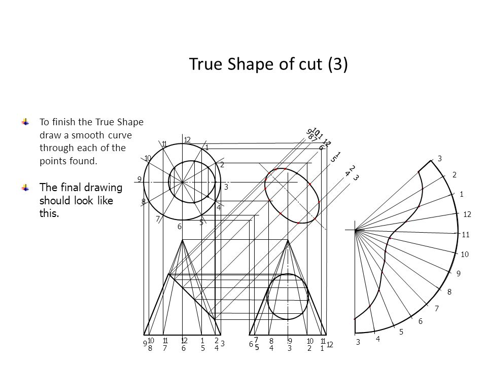 True Shape of cut (3) To finish the True Shape draw a smooth curve through each of the points found.