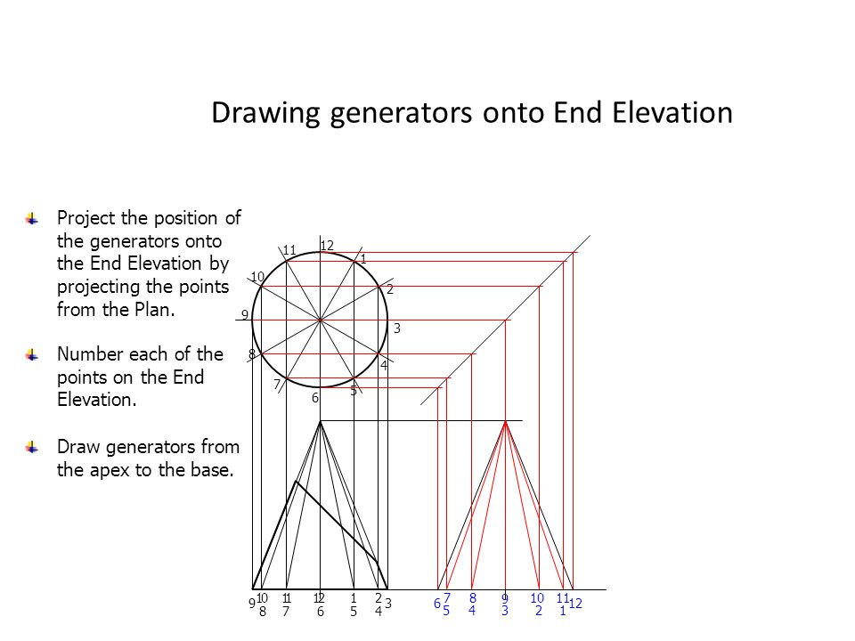 Drawing generators onto End Elevation