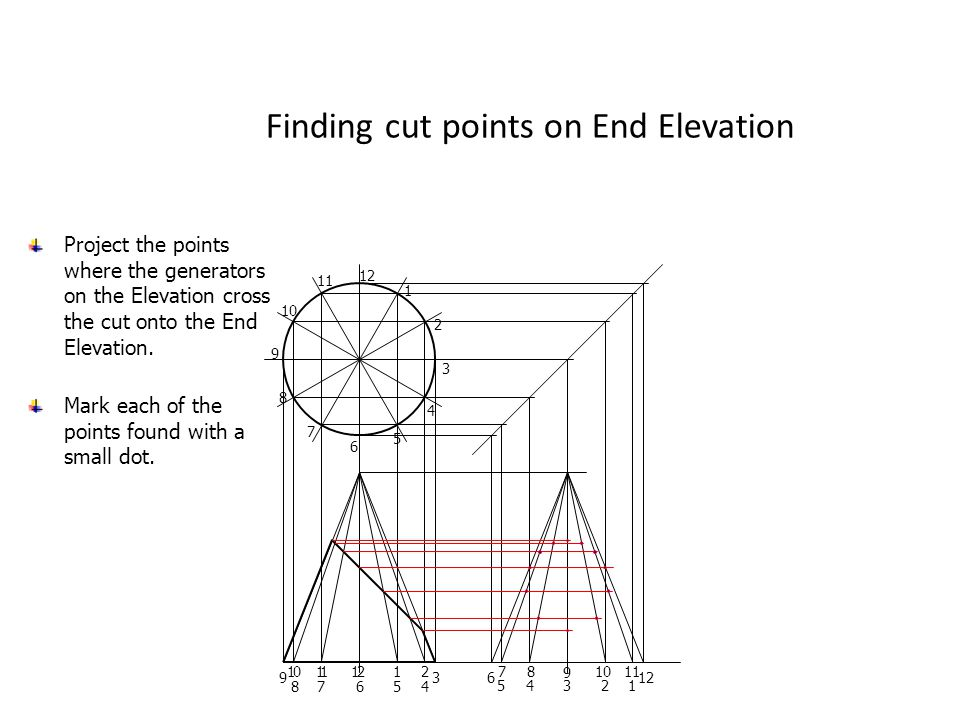 Finding cut points on End Elevation