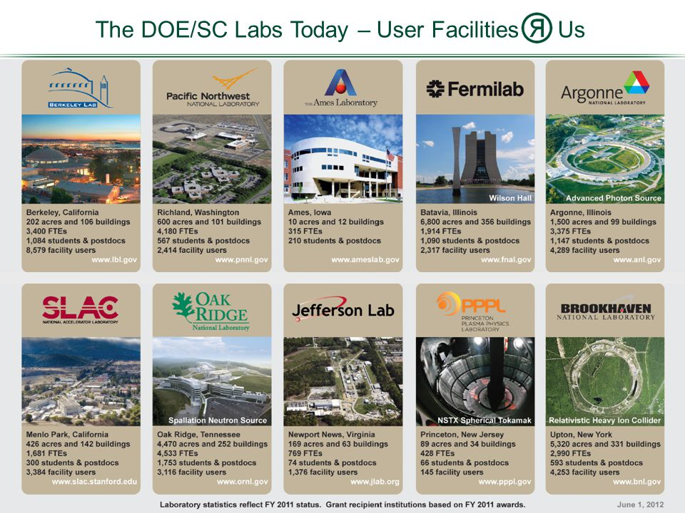 The DOE/SC Labs Today – User Facilities Us