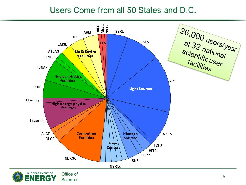 Users Come from all 50 States and D.C.