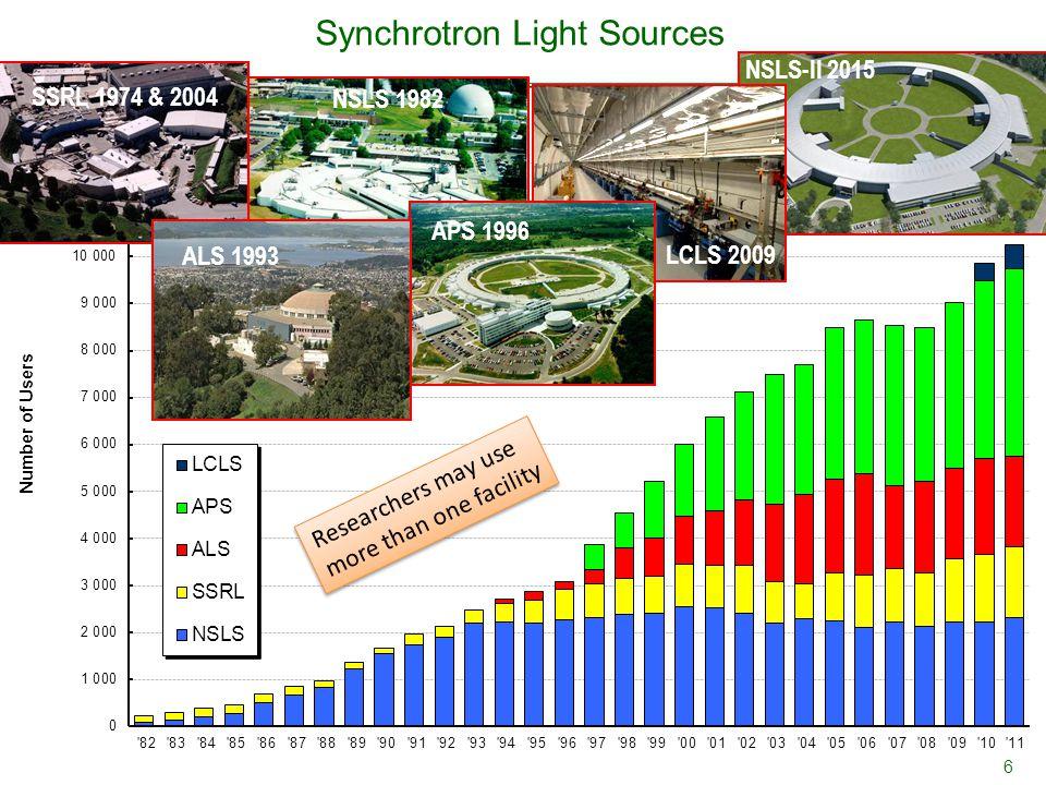Synchrotron Light Sources