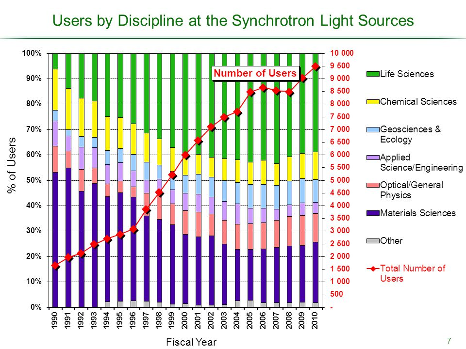 Users by Discipline at the Synchrotron Light Sources