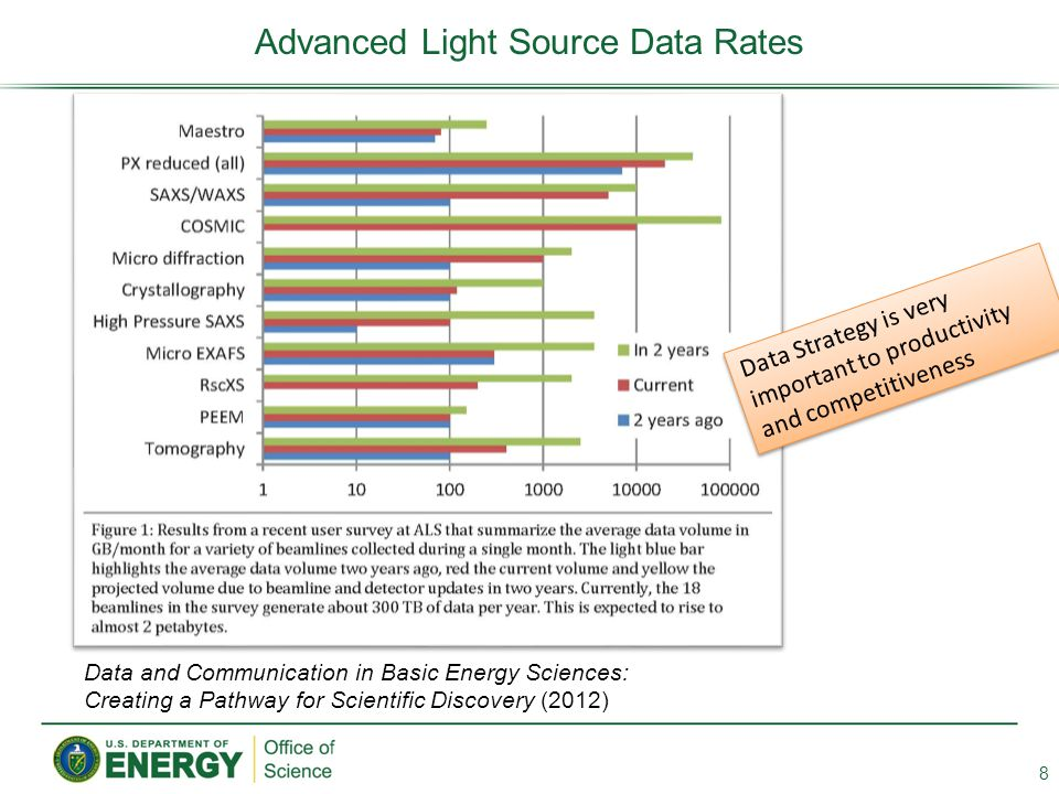 Advanced Light Source Data Rates