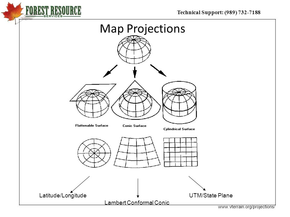 Map Projections Latitude/Longitude UTM/State Plane