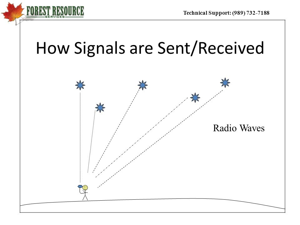 How Signals are Sent/Received