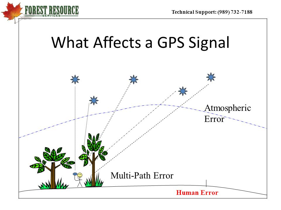 What Affects a GPS Signal