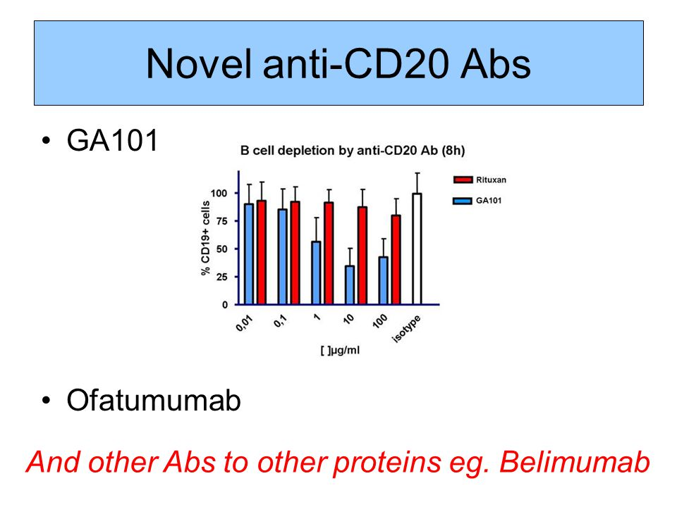 Novel anti-CD20 Abs GA101 Ofatumumab