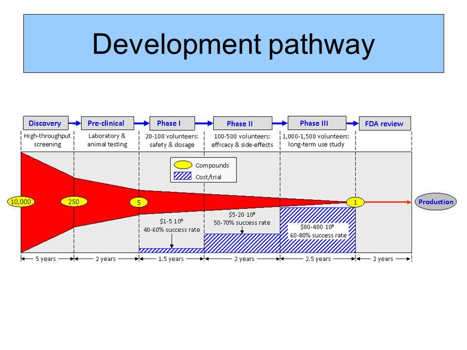 Development pathway