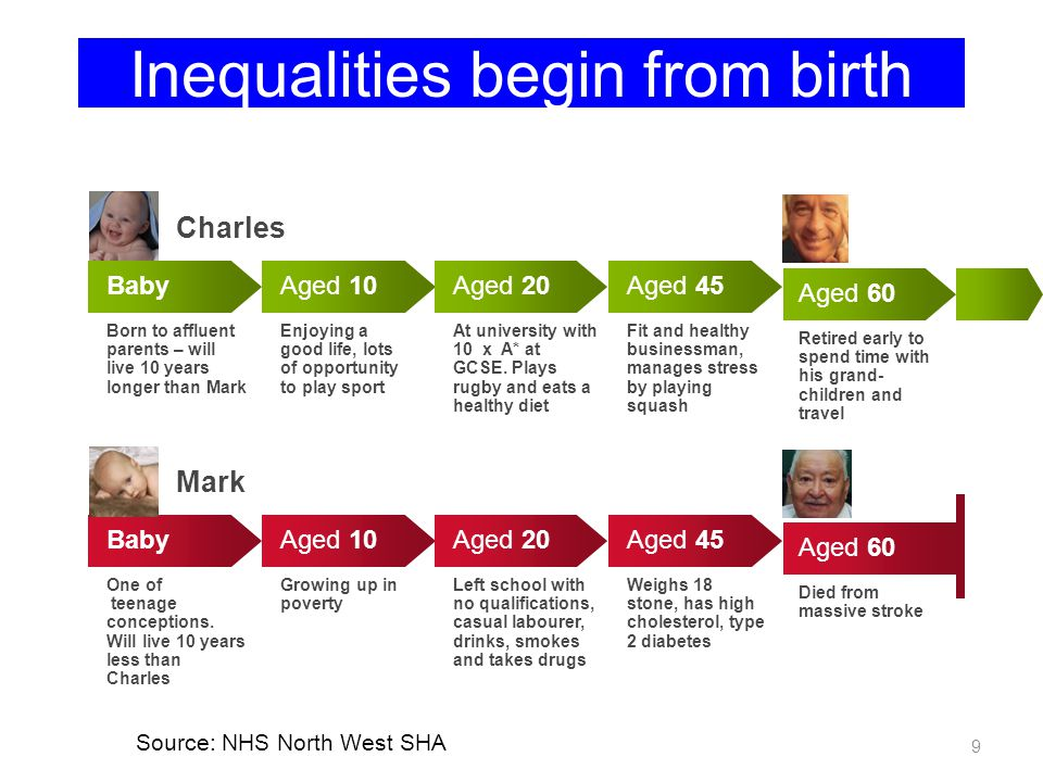 Inequalities begin from birth