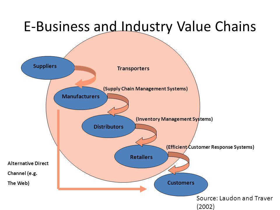 E-Business and Industry Value Chains