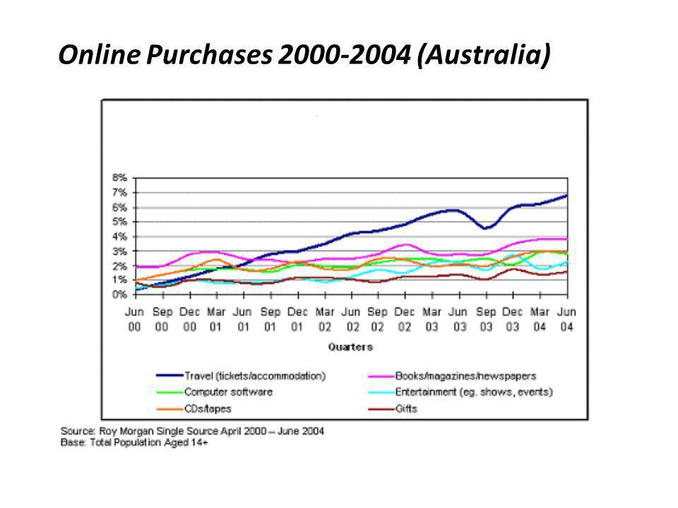Online Purchases 2000-2004 (Australia)