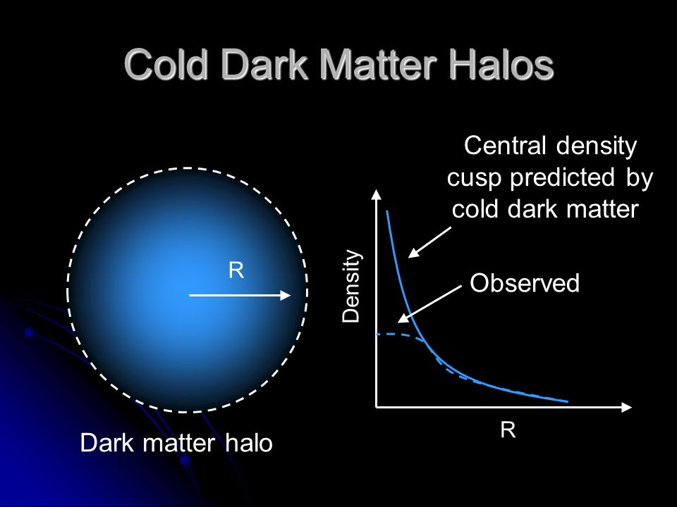 Cold Dark Matter Halos Central density cusp predicted by