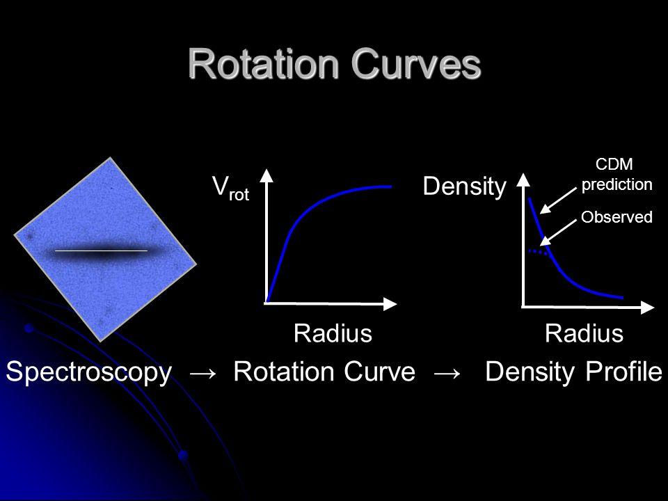 Rotation Curves Spectroscopy → Rotation Curve → Density Profile Vrot