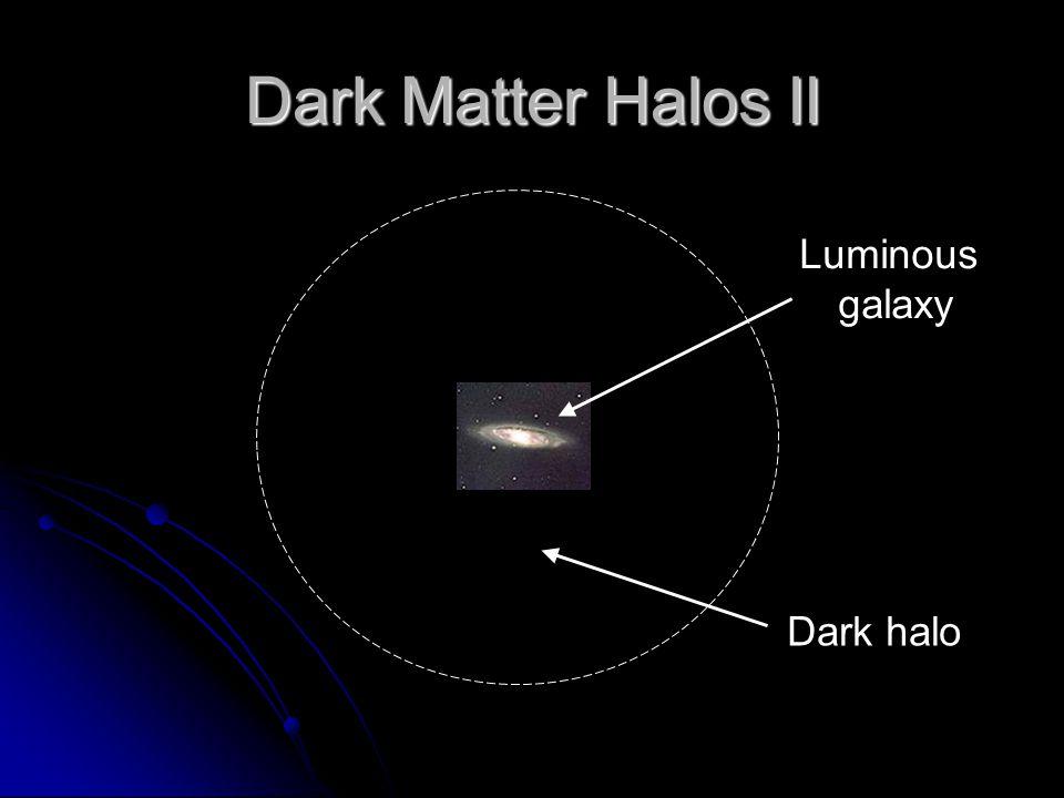 Dark Matter Halos II Luminous galaxy Dark halo