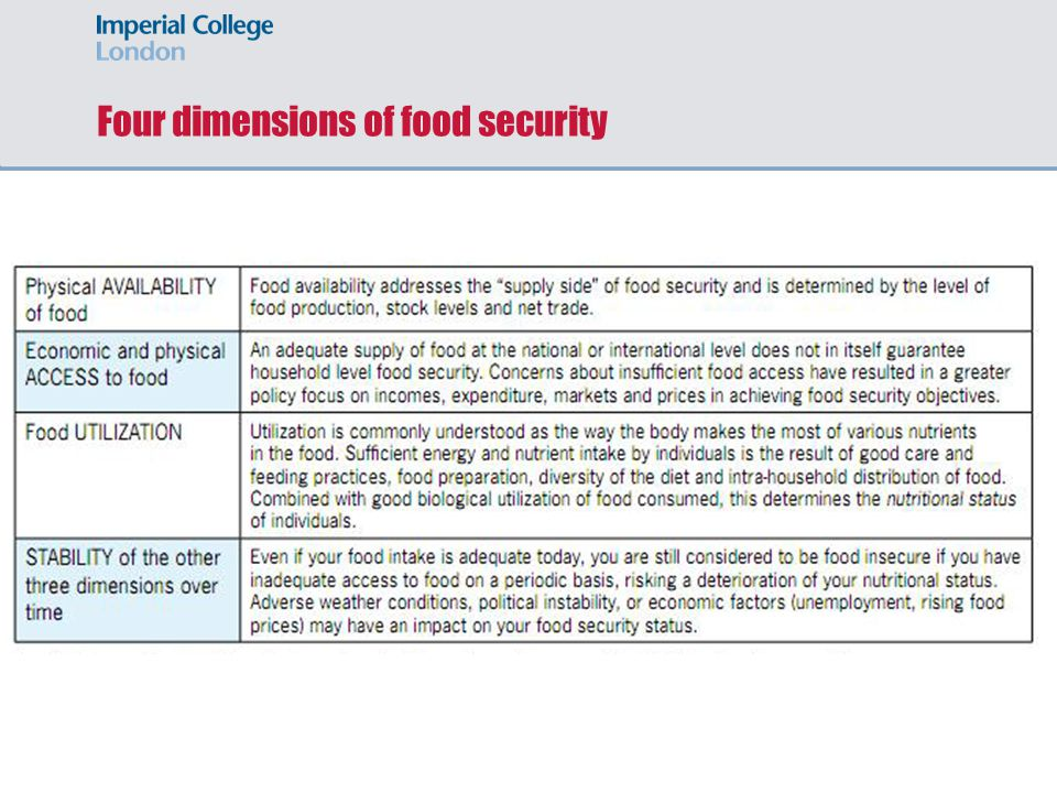 Four dimensions of food security