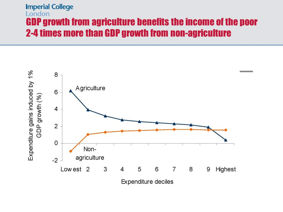 GDP growth from agriculture benefits the income of the poor 2-4 times more than GDP growth from non-agriculture