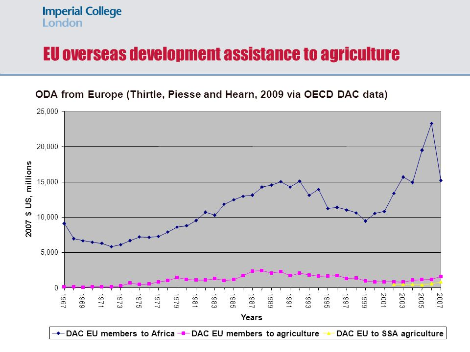 EU overseas development assistance to agriculture