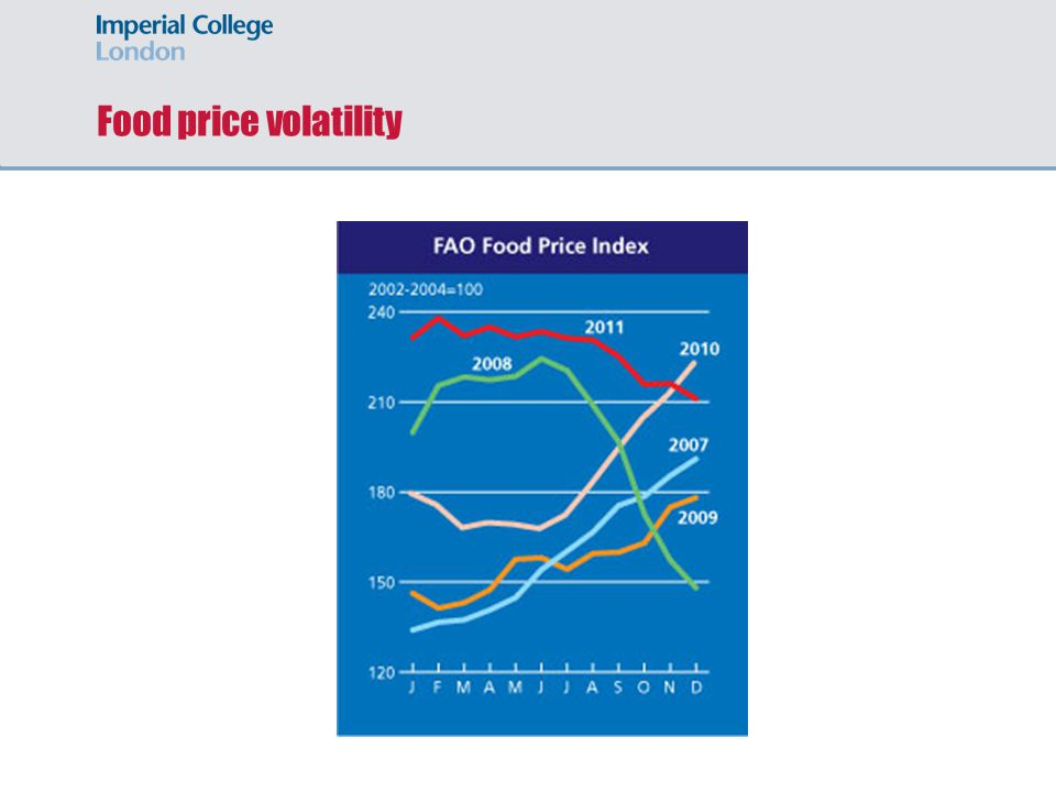 Food price volatility Food prices 'will remain high and volatile' say IFPRI b/c of rising demand