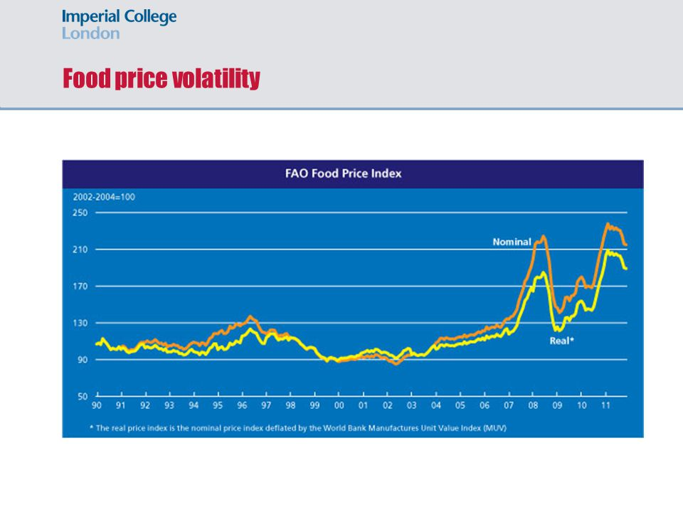 Food price volatility