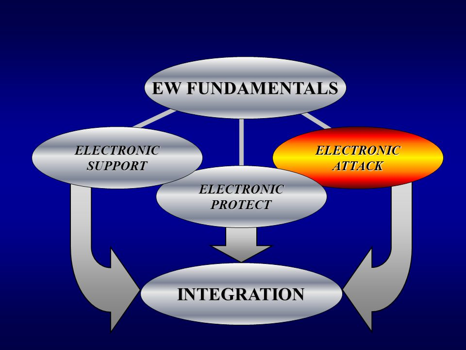 EW FUNDAMENTALS INTEGRATION