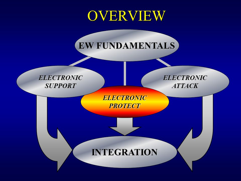 OVERVIEW EW FUNDAMENTALS INTEGRATION ELECTRONIC SUPPORT ELECTRONIC