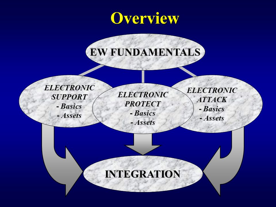 Overview EW FUNDAMENTALS INTEGRATION ELECTRONIC ELECTRONIC SUPPORT