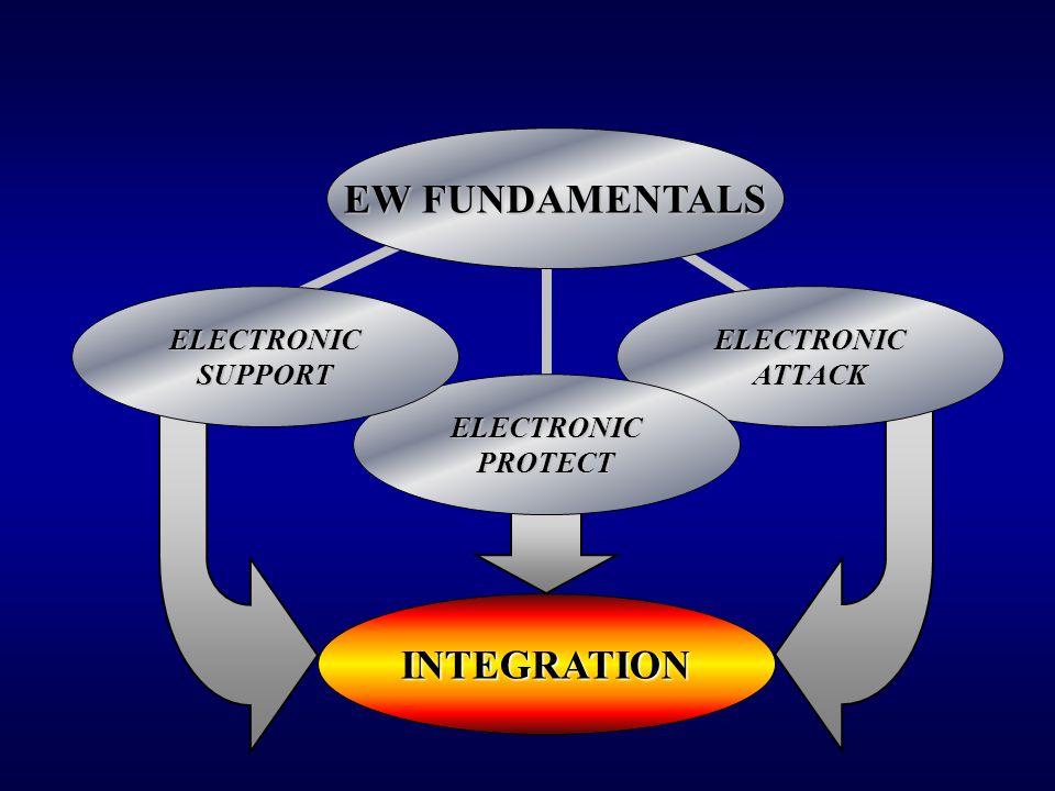 EW FUNDAMENTALS INTEGRATION