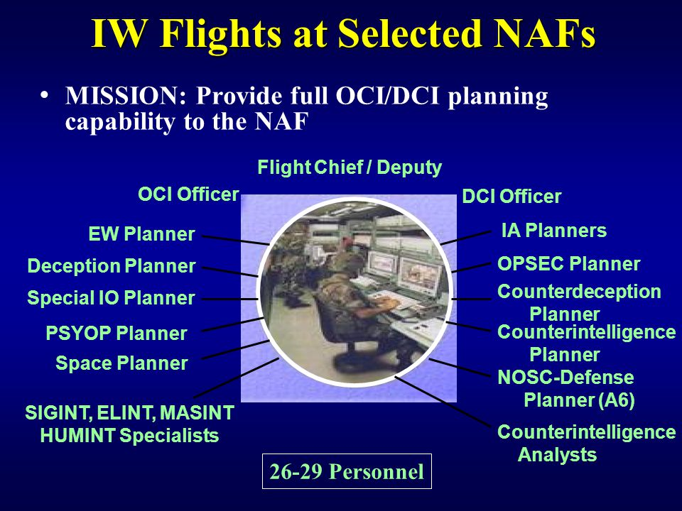 IW Flights at Selected NAFs