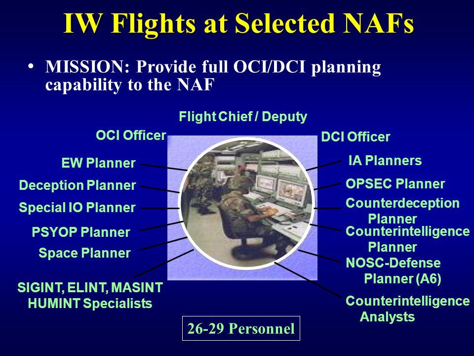 IW Flights at Selected NAFs