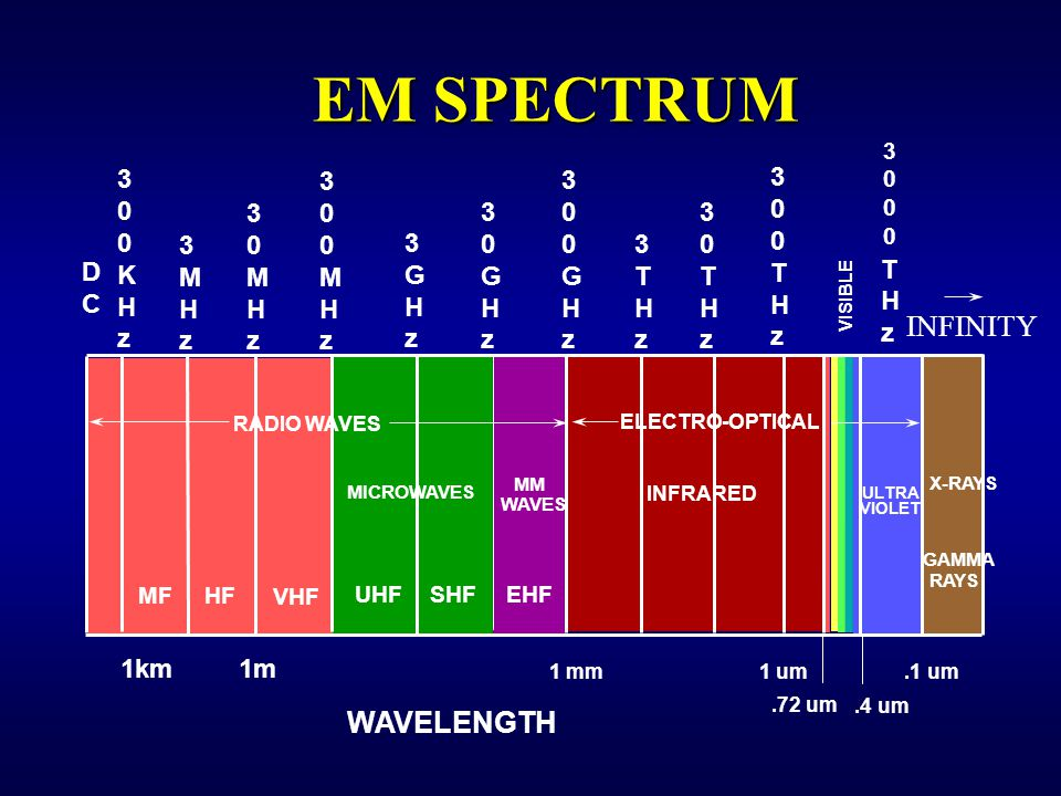 EM SPECTRUM INFINITY WAVELENGTH T H z 3 K H z 3 M H z 3 M H z 3 M H z