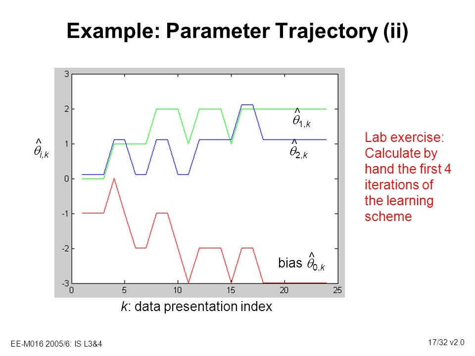 Example: Parameter Trajectory (ii)