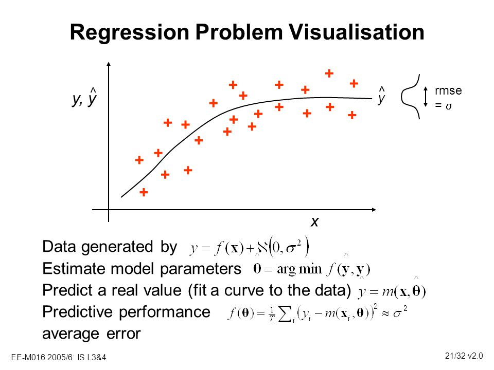 Regression Problem Visualisation
