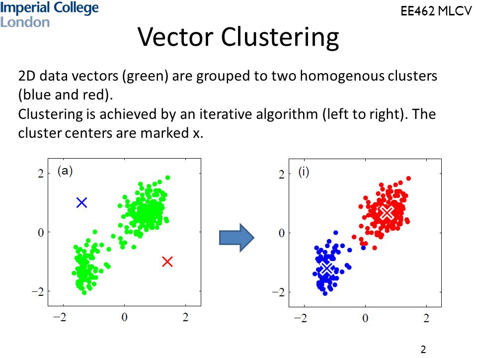 Vector Clustering 2D data vectors (green) are grouped to two homogenous clusters (blue and red).