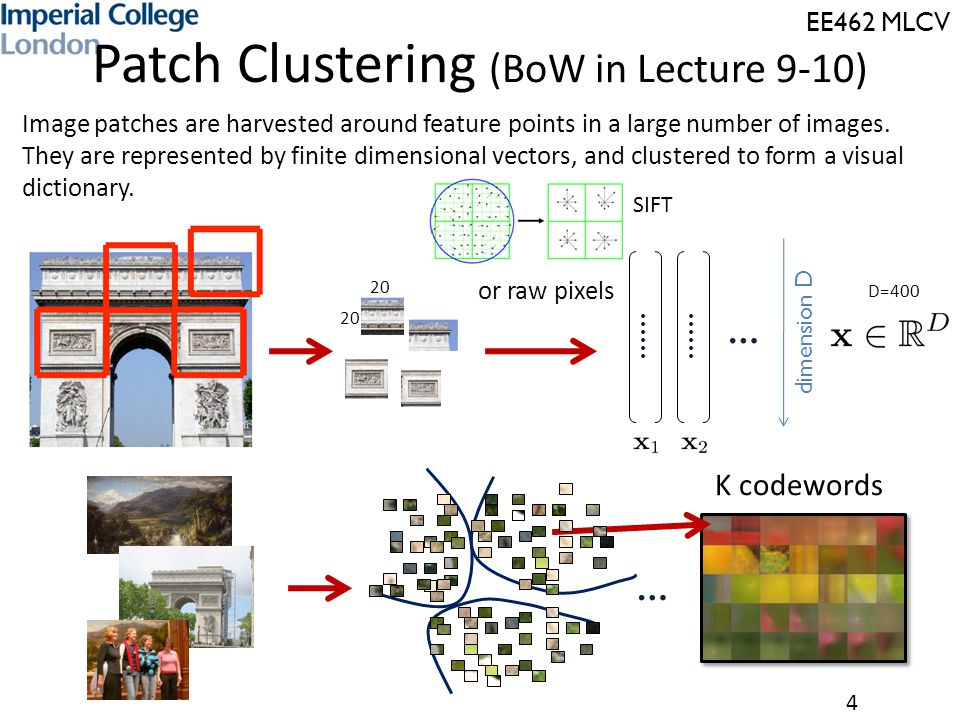 Patch Clustering (BoW in Lecture 9-10)