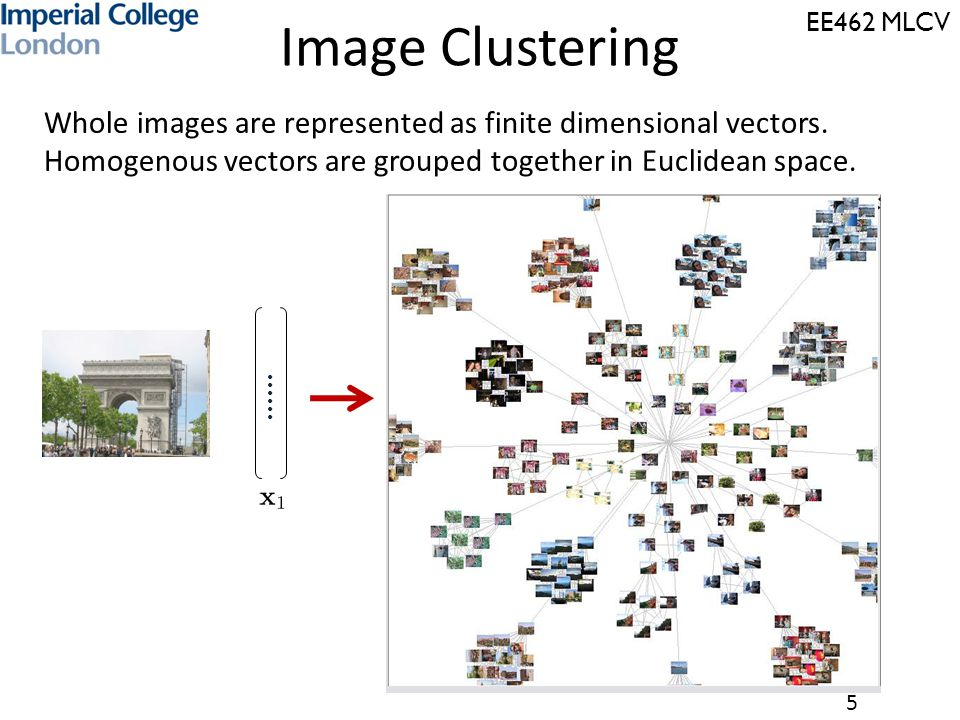 Image Clustering Whole images are represented as finite dimensional vectors. Homogenous vectors are grouped together in Euclidean space.