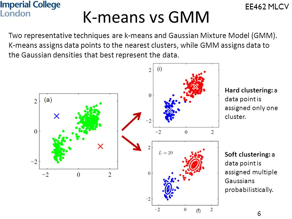 K-means vs GMM Two representative techniques are k-means and Gaussian Mixture Model (GMM).
