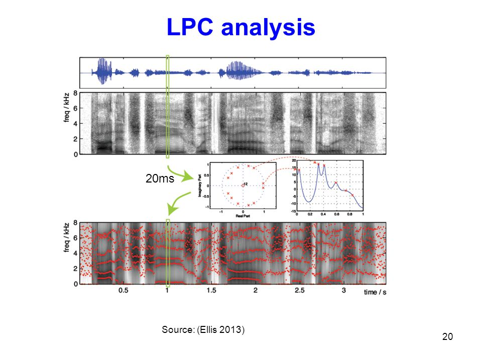 LPC analysis 20ms Source: (Ellis 2013) 20