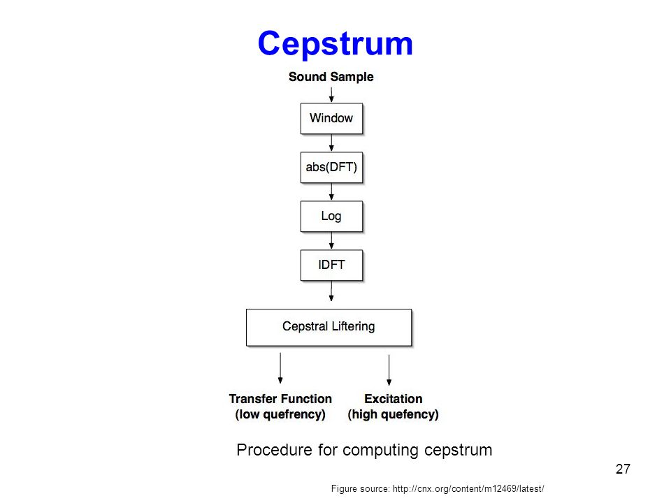 Cepstrum Procedure for computing cepstrum 27