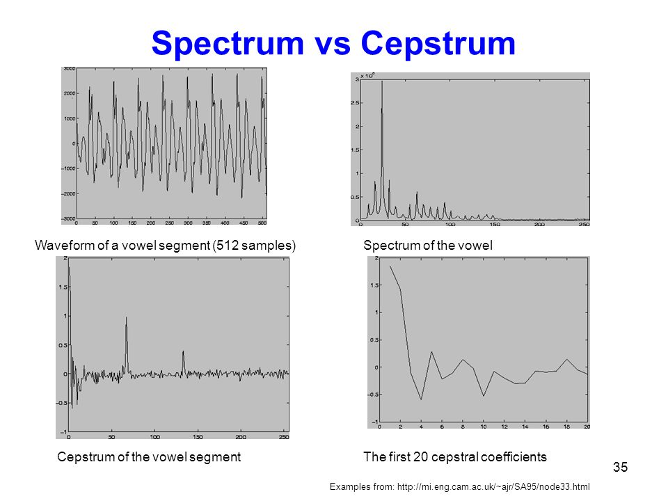 Spectrum vs Cepstrum Waveform of a vowel segment (512 samples)