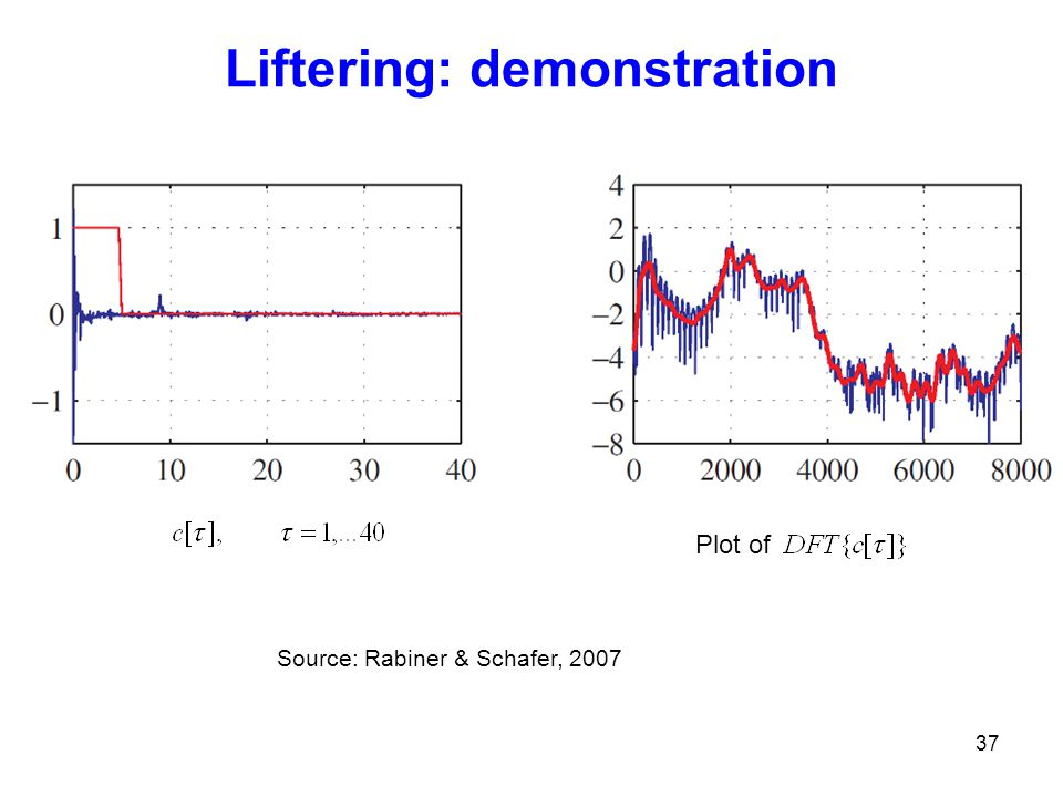 Liftering: demonstration