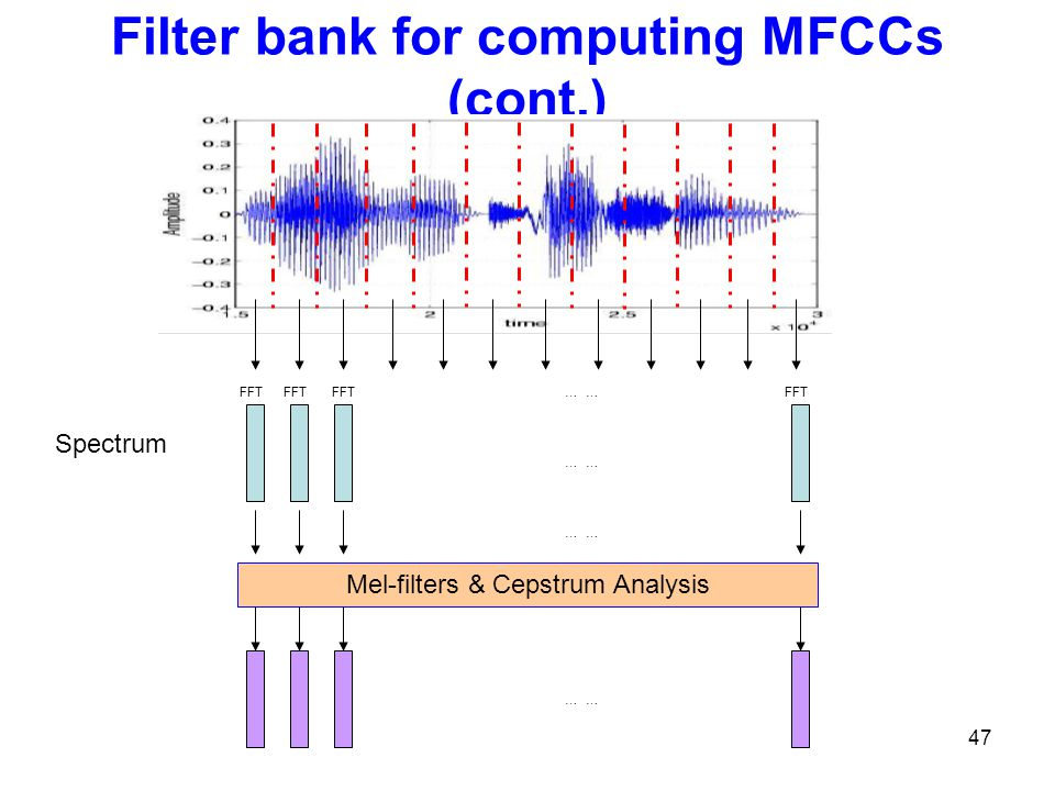 Filter bank for computing MFCCs (cont.)