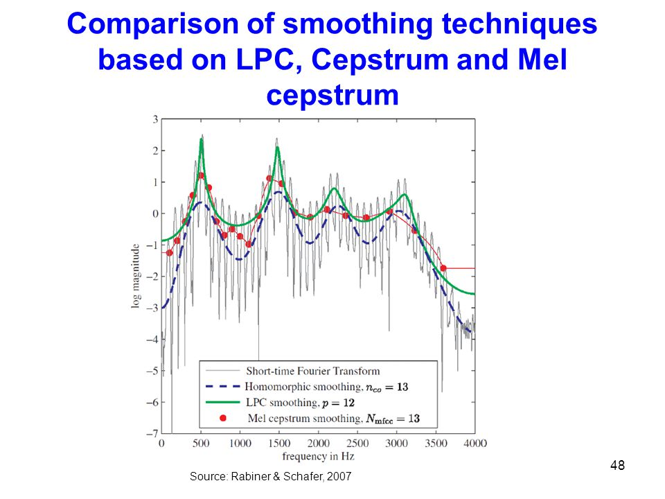 Comparison of smoothing techniques based on LPC, Cepstrum and Mel cepstrum