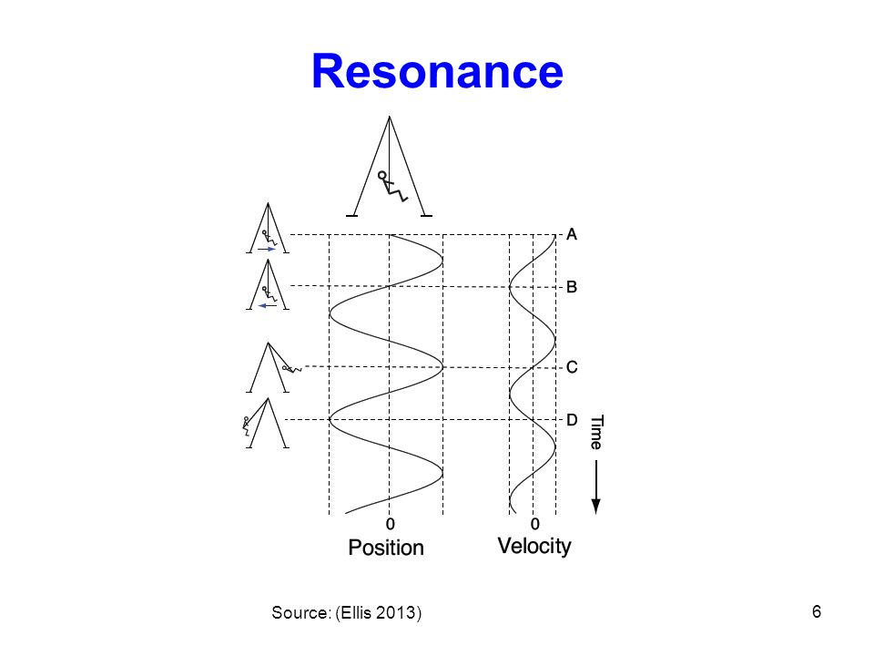 Resonance Source: (Ellis 2013) 6