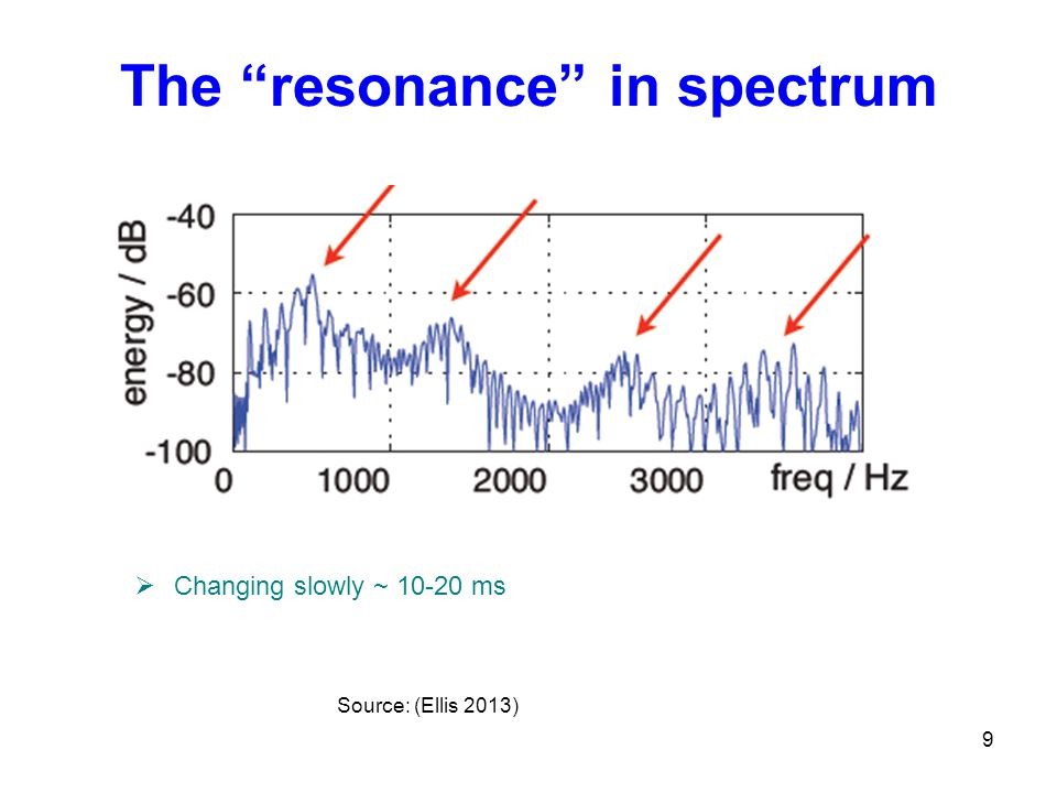 The resonance in spectrum